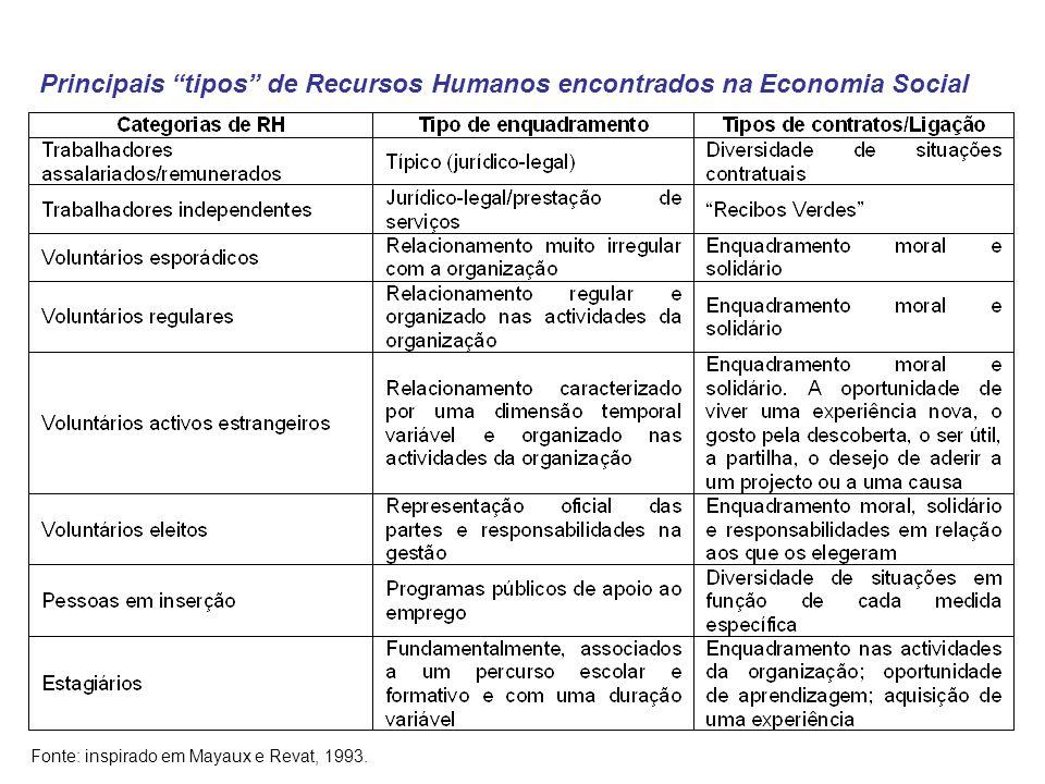 Maria Teresa de Sousa S. Brás de Alportel, 11 de Dezembro de 2009 9 Principais tipos de Recursos Humanos encontrados na Economia Social Fonte: inspira