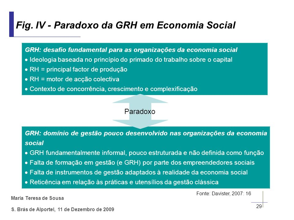 Maria Teresa de Sousa S. Brás de Alportel, 11 de Dezembro de 2009 29 Fig. IV - Paradoxo da GRH em Economia Social GRH: desafio fundamental para as org