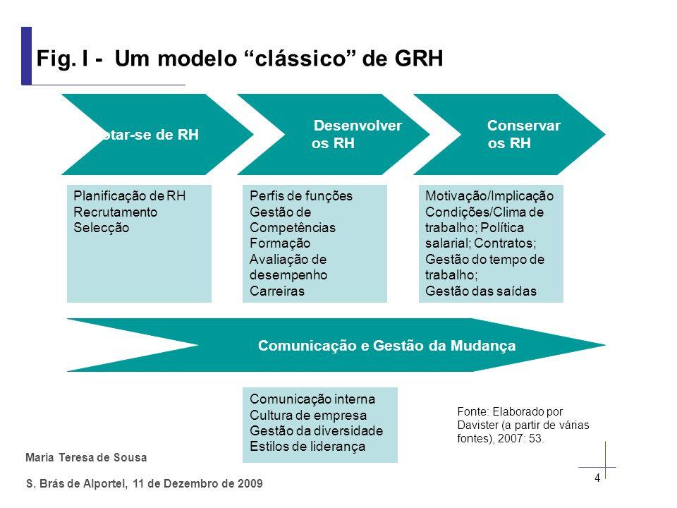 Maria Teresa de Sousa S. Brás de Alportel, 11 de Dezembro de 2009 4 Fig. I - Um modelo clássico de GRH Desenvolver os RH Conservar os RH Planificação