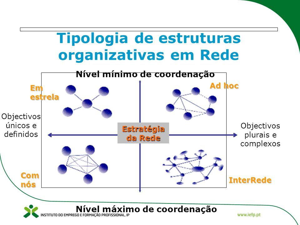 Tipologia de estruturas organizativas em Rede Nível mínimo de coordenação Nível máximo de coordenação Objectivos plurais e complexos Objectivos únicos e definidos Com nós Em estrela Ad hoc InterRede Estratégia da Rede