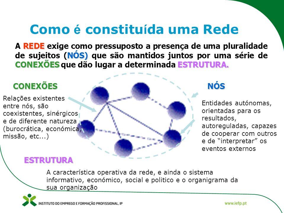 Como é constitu í da uma Rede REDE NÓS) CONEXÕESESTRUTURA.