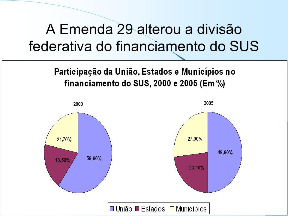A Emenda 29 alterou a divisão federativa do financiamento do SUS
