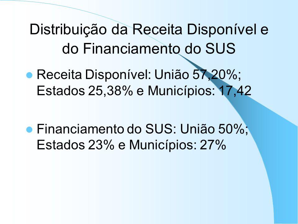 Distribuição da Receita Disponível e do Financiamento do SUS Receita Disponível: União 57,20%; Estados 25,38% e Municípios: 17,42 Financiamento do SUS