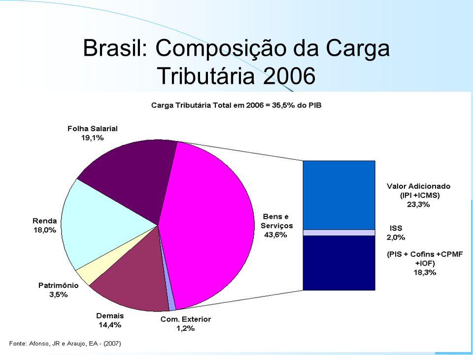 Brasil: Composição da Carga Tributária 2006