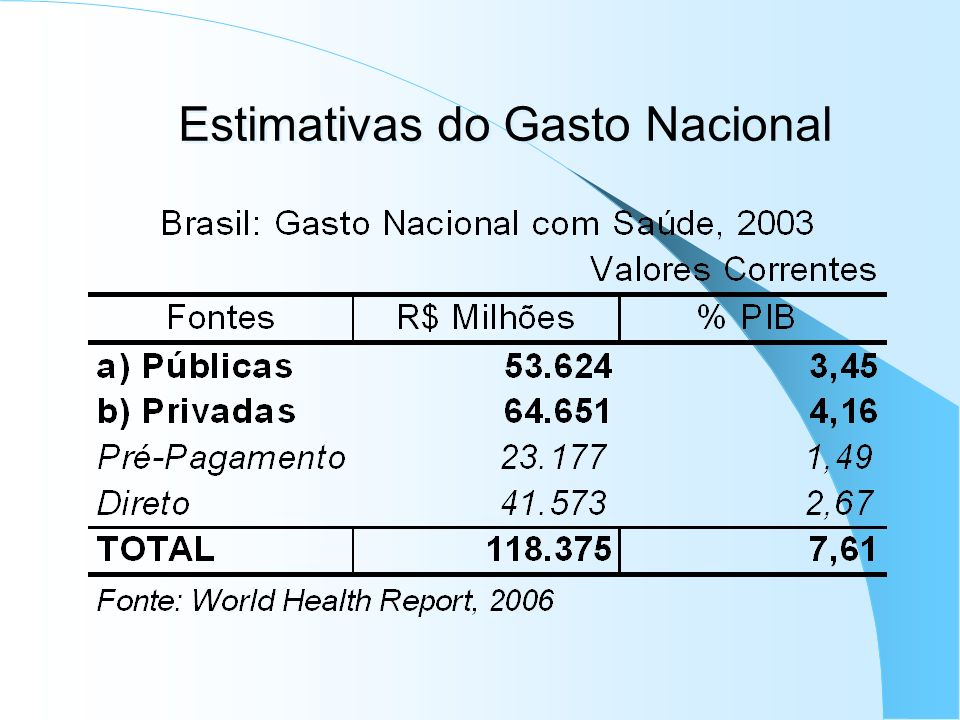Estimativas do Gasto Nacional