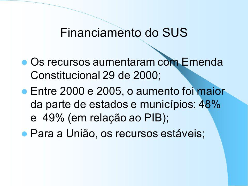 Financiamento do SUS Os recursos aumentaram com Emenda Constitucional 29 de 2000; Entre 2000 e 2005, o aumento foi maior da parte de estados e municíp
