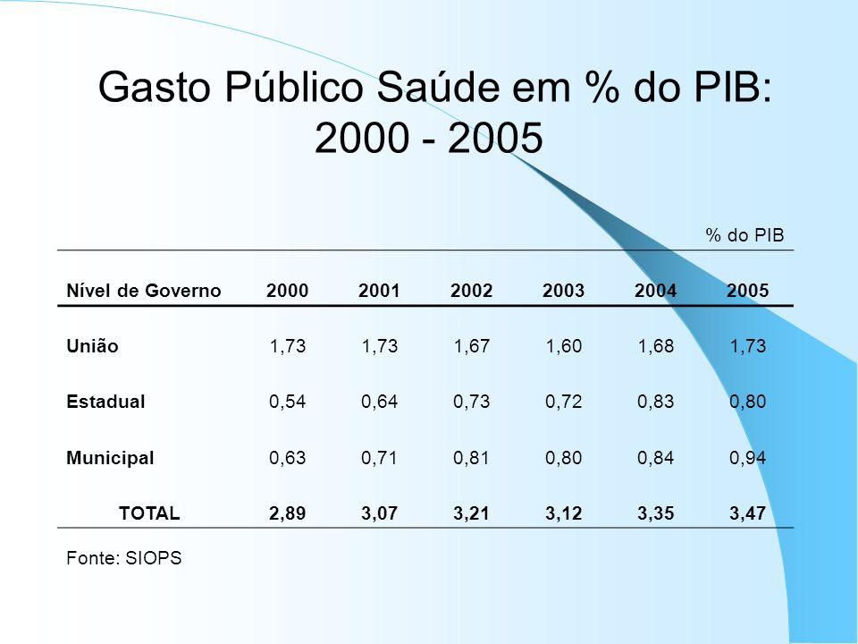 Gasto Público Saúde em % do PIB: 2000 - 2005 % do PIB Nível de Governo200020012002200320042005 União1,73 1,671,601,681,73 Estadual0,540,640,730,720,83