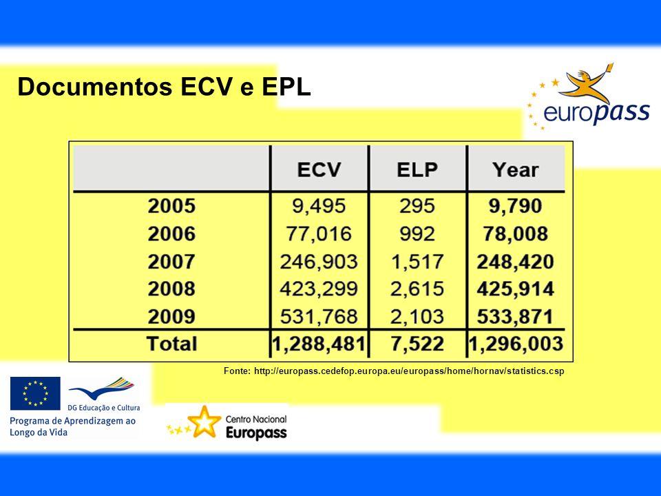 Documentos ECV e EPL Fonte: http://europass.cedefop.europa.eu/europass/home/hornav/statistics.csp
