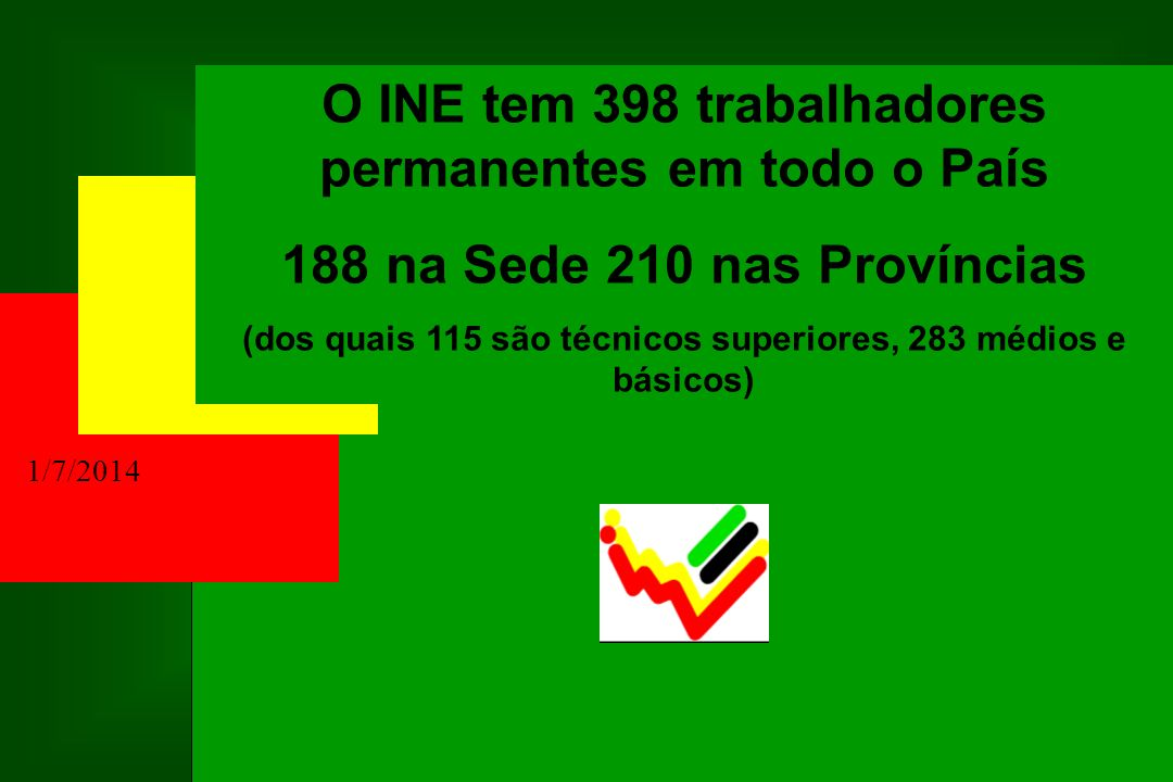 1/7/2014 O INE tem 398 trabalhadores permanentes em todo o País 188 na Sede 210 nas Províncias (dos quais 115 são técnicos superiores, 283 médios e bá
