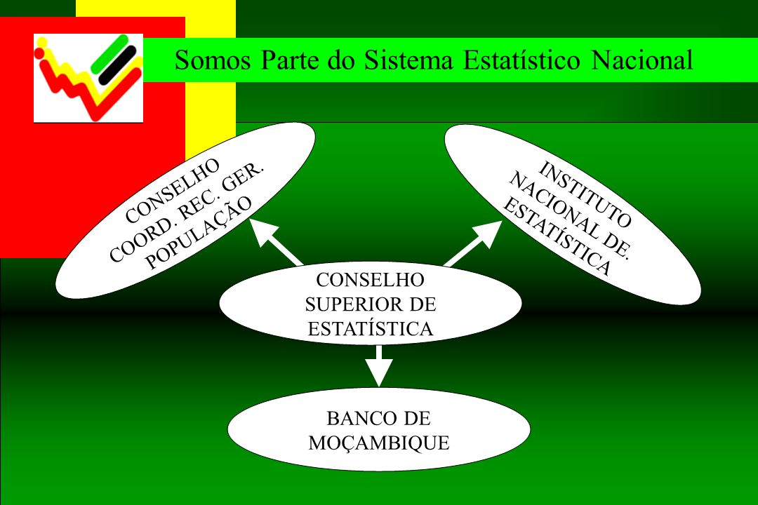 INSTITUTO NACIONAL DE. ESTATÍSTICA CONSELHO SUPERIOR DE ESTATÍSTICA BANCO DE MOÇAMBIQUE CONSELHO COORD. REC. GER. POPULAÇÃO Somos Parte do Sistema Est