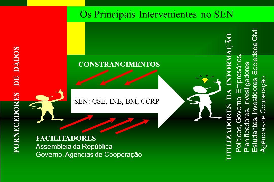 1/7/2014 As Grandes Prioridades do SEN Recenseamento Geral da População e Habitação (1997…2007...) Censo Agro-Pecuário (1999/2000...) Ficheiro de Unidades Estatísticas - FUE