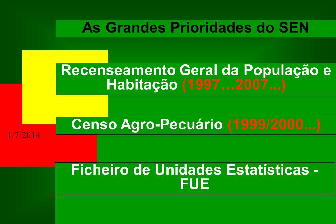 1/7/2014 As Grandes Prioridades do SEN Recenseamento Geral da População e Habitação (1997…2007...) Censo Agro-Pecuário (1999/2000...) Ficheiro de Unid