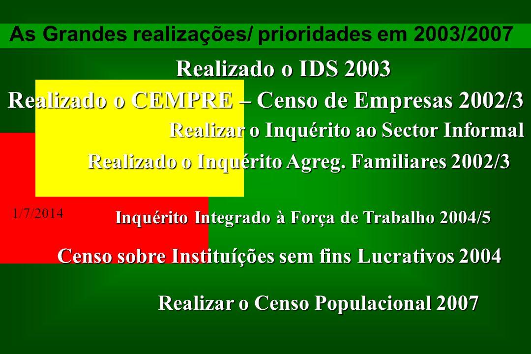 1/7/2014 As Grandes realizações/ prioridades em 2003/2007 Realizado o IDS 2003 Realizado o CEMPRE – Censo de Empresas 2002/3 Realizar o Inquérito ao S