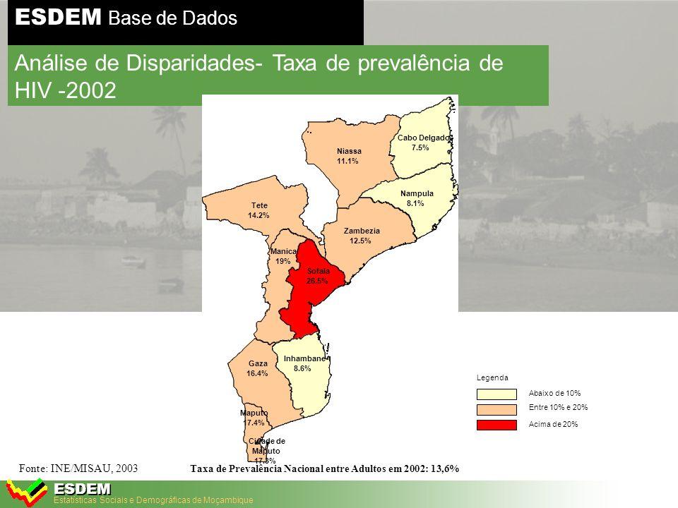 Estatísticas Sociais e Demográficas de Moçambique ESDEM ESDEM Base de Dados Análise de Disparidades – Taxa de Prevalência do HIV, 2002 Fonte:MISAU, 2002 Nome da Área15-49 anos Sofala26.5 Manica19 Maputo17.4 Cidade de Maputo17.3 Gaza16.4 Tete14.2 Zambezia12.5 Niassa11.1 Inhambane8.6 Nampula8.1 Cabo Delgado7.5