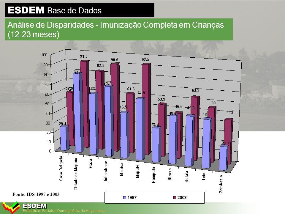 Estatísticas Sociais e Demográficas de Moçambique ESDEM ESDEM Base de Dados Análise de Disparidades - Taxa de mortalidade infantil 1997 Poço Funcionais Fontanários Funcionais Furos Funcionais INE: Censo 1997 e Base Cartográfica (GPS) MANICA