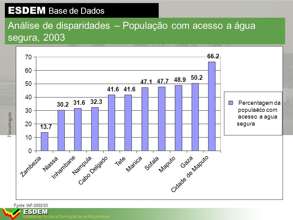 Estatísticas Sociais e Demográficas de Moçambique ESDEM ESDEM Base de Dados Análise de Disparidades - Imunização Completa em Crianças (12-23 meses) Fonte: IDS-1997 e 2003