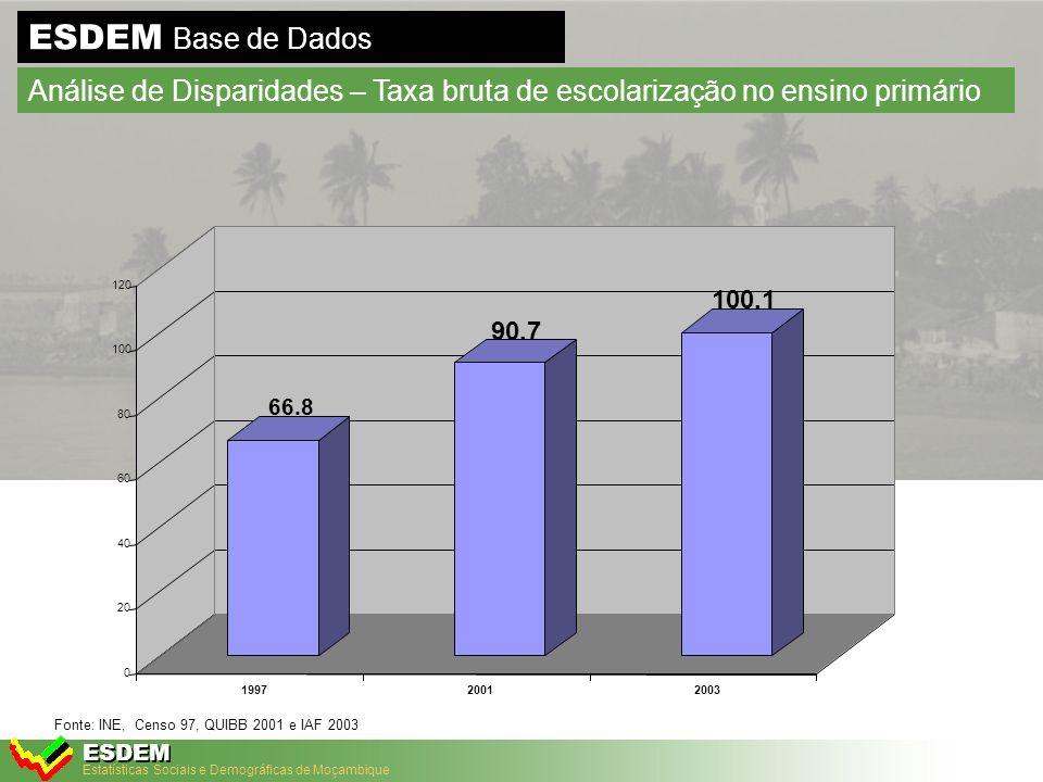 Estatísticas Sociais e Demográficas de Moçambique ESDEM ESDEM Base de Dados Análise de Disparidades - Taxa de analfabetismo, 2003 Fonte: IAF 2002/03