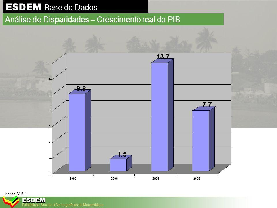 Estatísticas Sociais e Demográficas de Moçambique ESDEM Fonte: INE/MPF Niassa 52% Cabo Delgado 63% Nampula 53% Zambezia 45% Tete 60% Manica 44% Sofala 36% Inhambane 81% Gaza 60% Maputo 69% Maputo Cidade 54% Acima de 70% Menos de 50% Entre 50% a 70% Legenda Moçambique total: 54% Áreas urbanas: 52% Áreas rurais: 55% ESDEM Base de Dados Análise de Disparidades - Linha de pobreza 2003