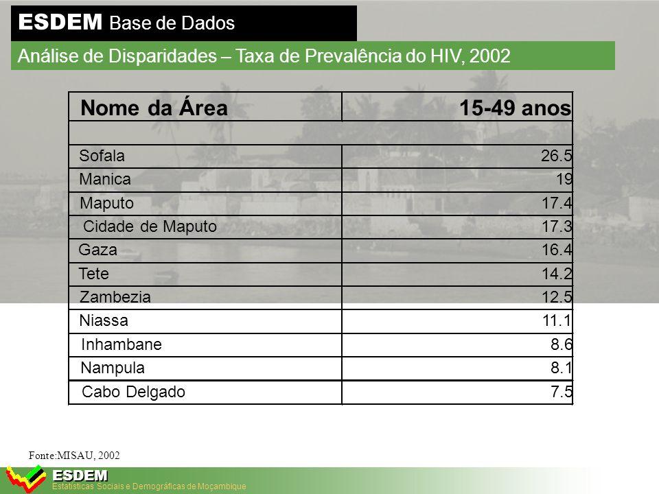 Estatísticas Sociais e Demográficas de Moçambique ESDEM ESDEM Base de Dados Análise de Disparidades – Crescimento real do PIB 9.8 1.5 13.7 7.7 0 2 4 6 8 10 12 14 1999200020012002 Fonte:MPF