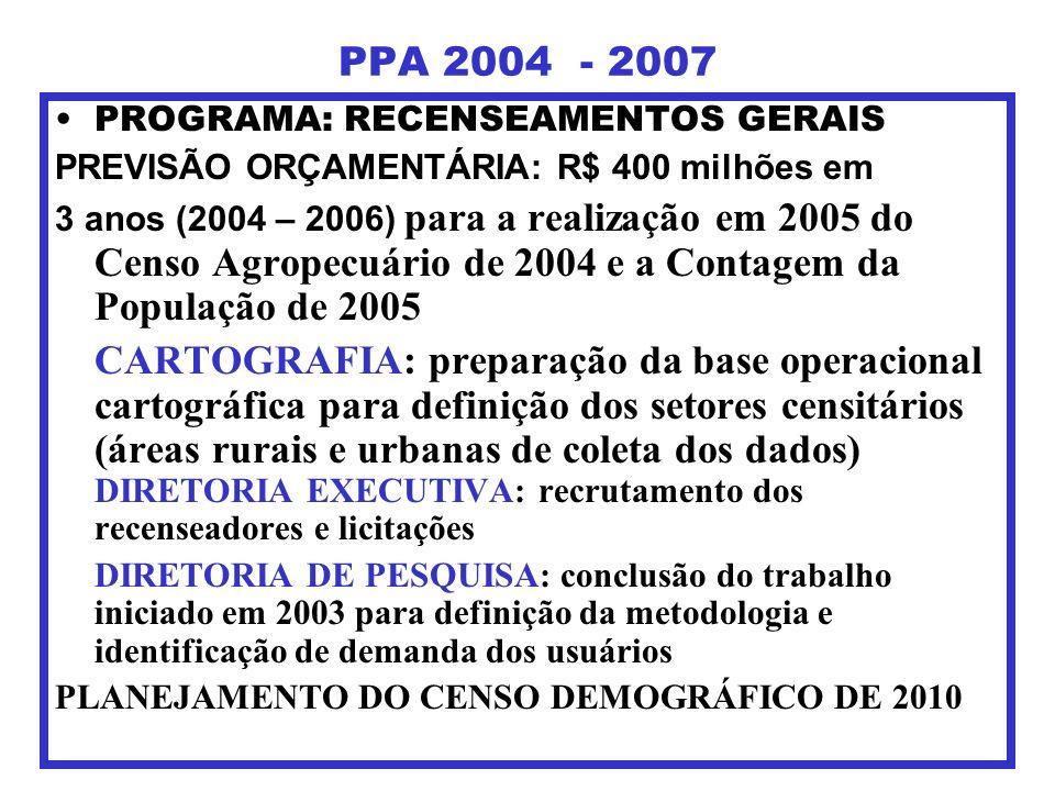 PPA 2004 - 2007 PROGRAMA: RECENSEAMENTOS GERAIS PREVISÃO ORÇAMENTÁRIA: R$ 400 milhões em 3 anos (2004 – 2006) para a realização em 2005 do Censo Agrop
