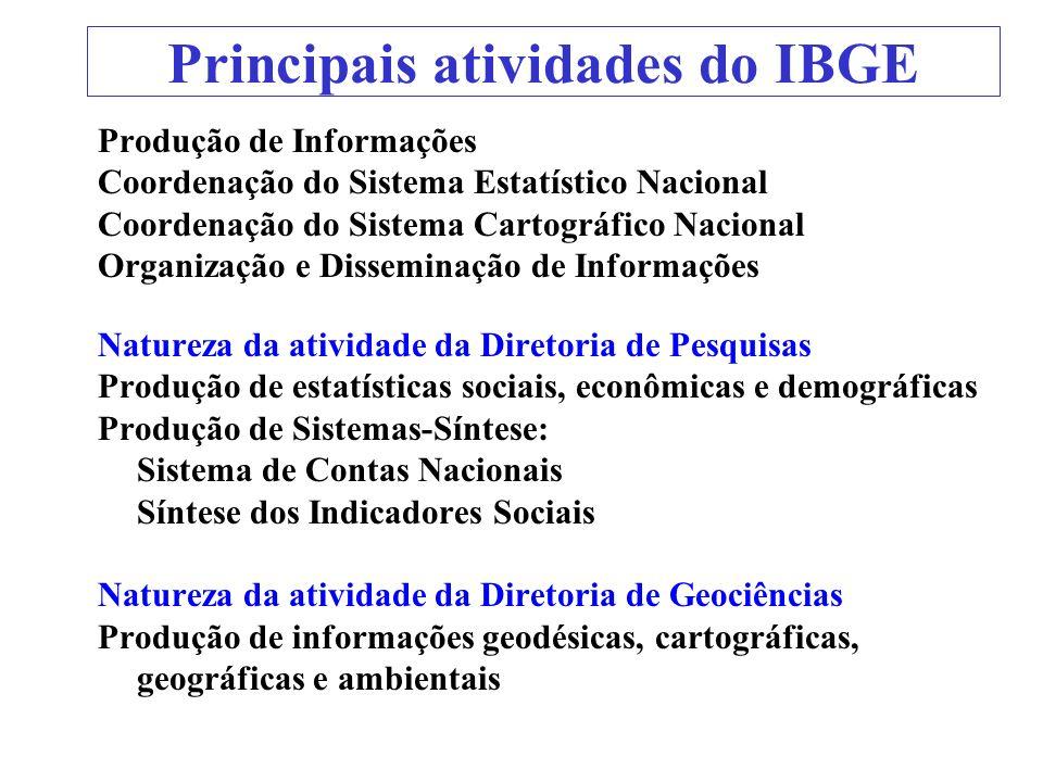 Principais atividades do IBGE Produção de Informações Coordenação do Sistema Estatístico Nacional Coordenação do Sistema Cartográfico Nacional Organiz