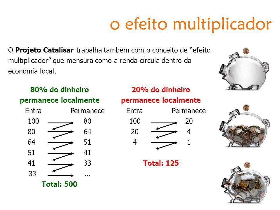 O Projeto Catalisar trabalha também com o conceito de efeito multiplicador que mensura como a renda circula dentro da economia local. o efeito multipl