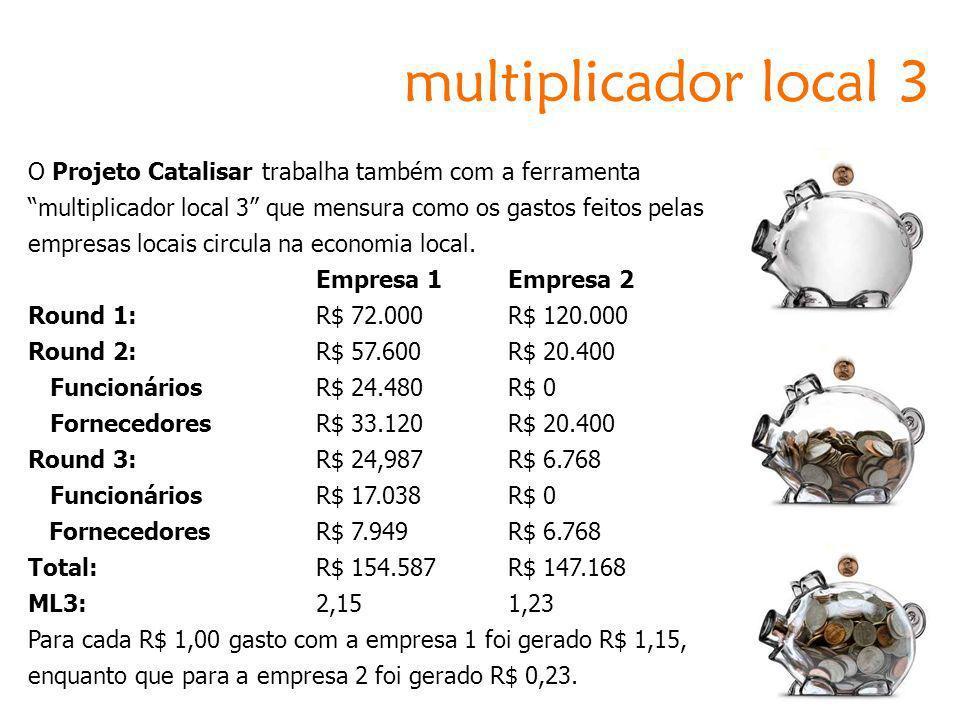 O Projeto Catalisar trabalha também com a ferramenta multiplicador local 3 que mensura como os gastos feitos pelas empresas locais circula na economia