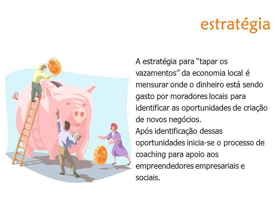 estratégia A estratégia para tapar os vazamentos da economia local é mensurar onde o dinheiro está sendo gasto por moradores locais para identificar a