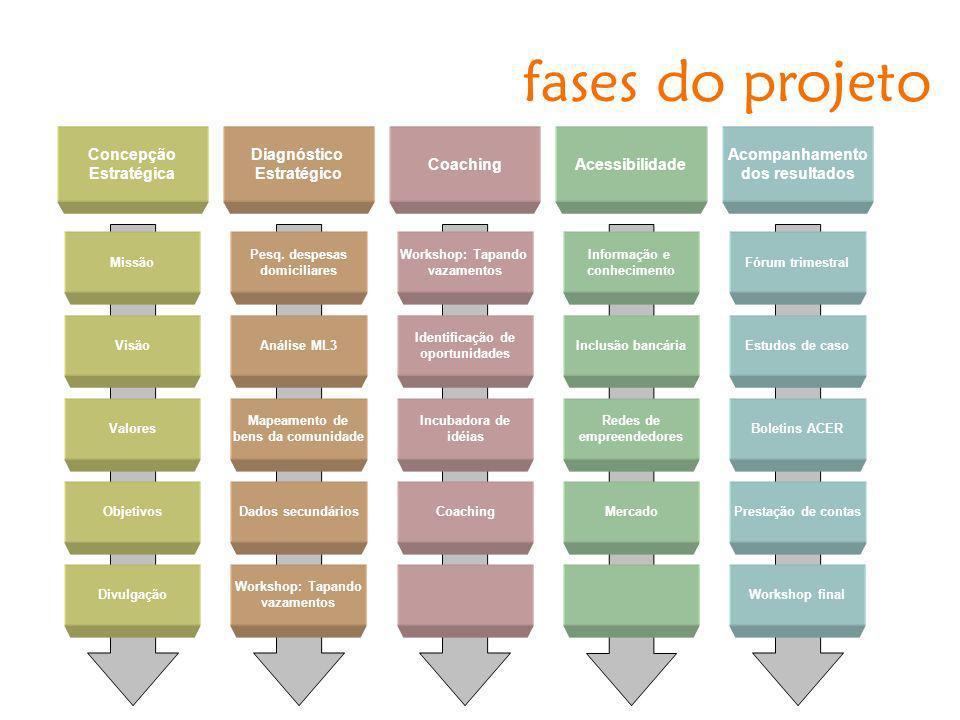 Concepção Estratégica Diagnóstico Estratégico AcessibilidadeCoaching fases do projeto Acompanhamento dos resultados Missão Visão Valores Objetivos Div