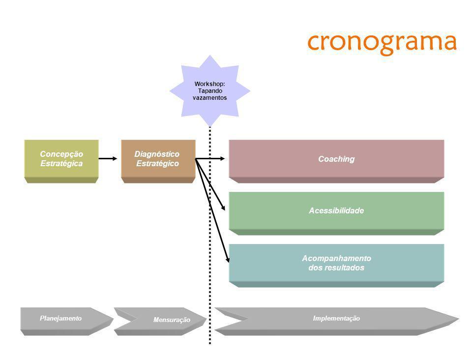 cronograma Concepção Estratégica Diagnóstico Estratégico Planejamento Mensuração Implementação Coaching Acessibilidade Acompanhamento dos resultados W