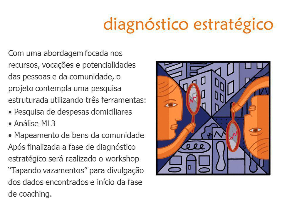 diagnóstico estratégico Com uma abordagem focada nos recursos, vocações e potencialidades das pessoas e da comunidade, o projeto contempla uma pesquis