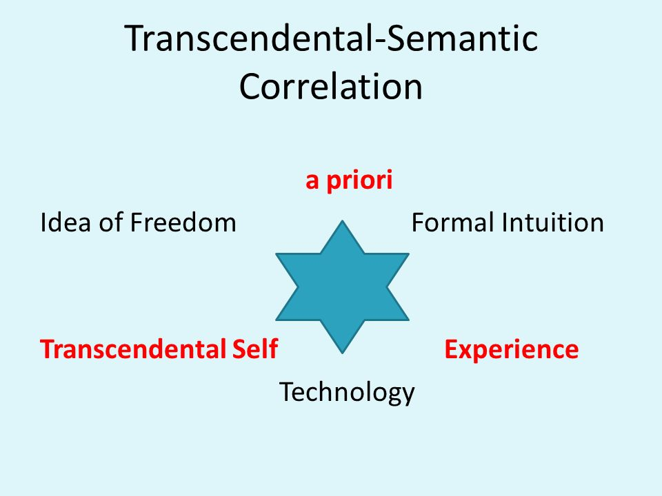 Transcendental-Semantic Correlation a priori Idea of Freedom Formal Intuition Transcendental Self Experience Technology