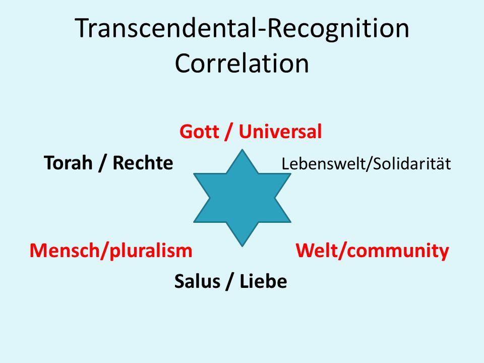 Transcendental-Recognition Correlation Gott / Universal Torah / Rechte Lebenswelt/Solidarität Mensch/pluralism Welt/community Salus / Liebe