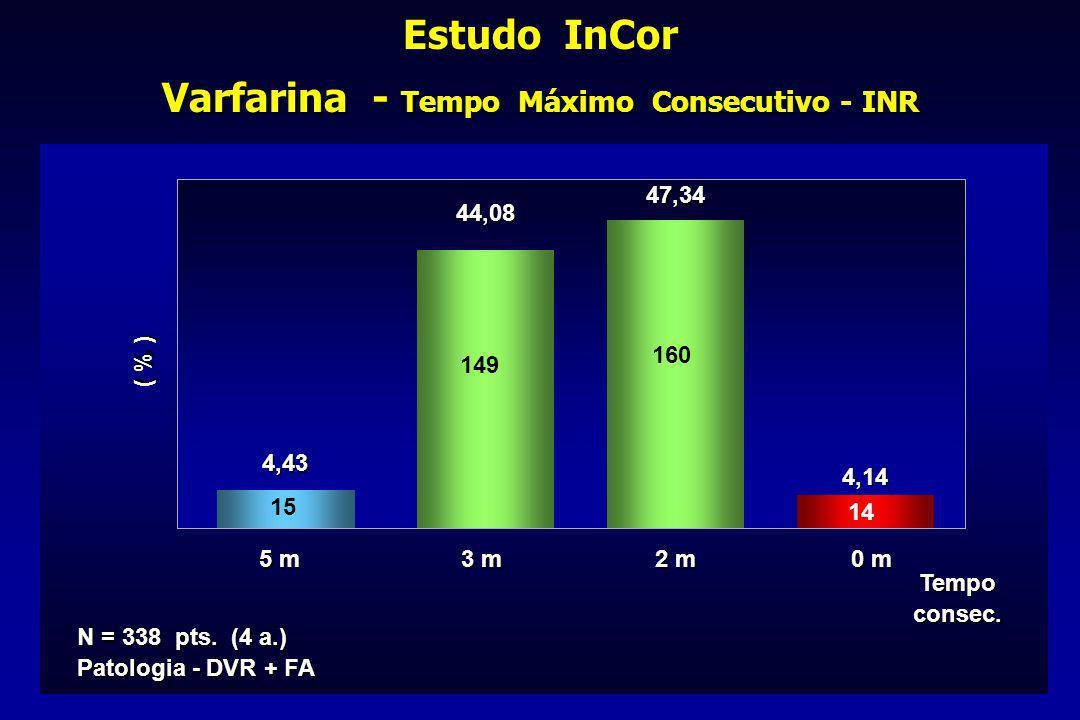 Estudo InCor Varfarina - Tempo Máximo Consecutivo - INR 47,34 2 m 3 m 5 m 0 m 4,43 44,08 4,14 N = 338 pts. (4 a.) Patologia - DVR + FA Tempoconsec. 15