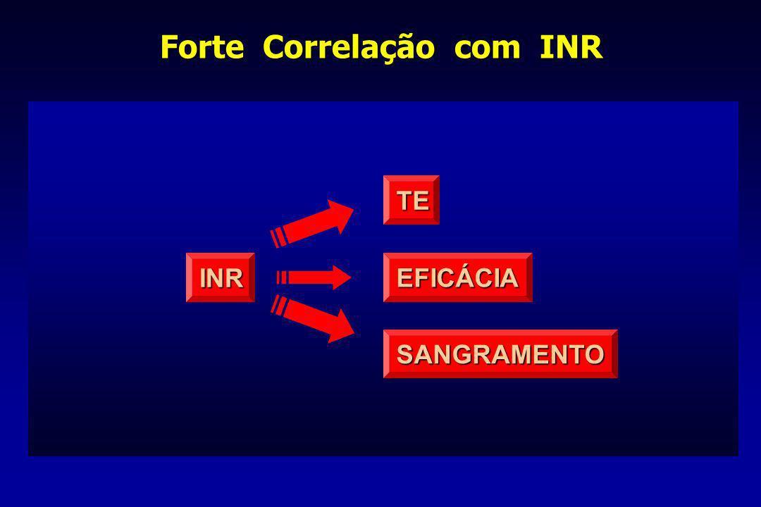 Forte Correlação com INR INR SANGRAMENTO TE EFICÁCIA