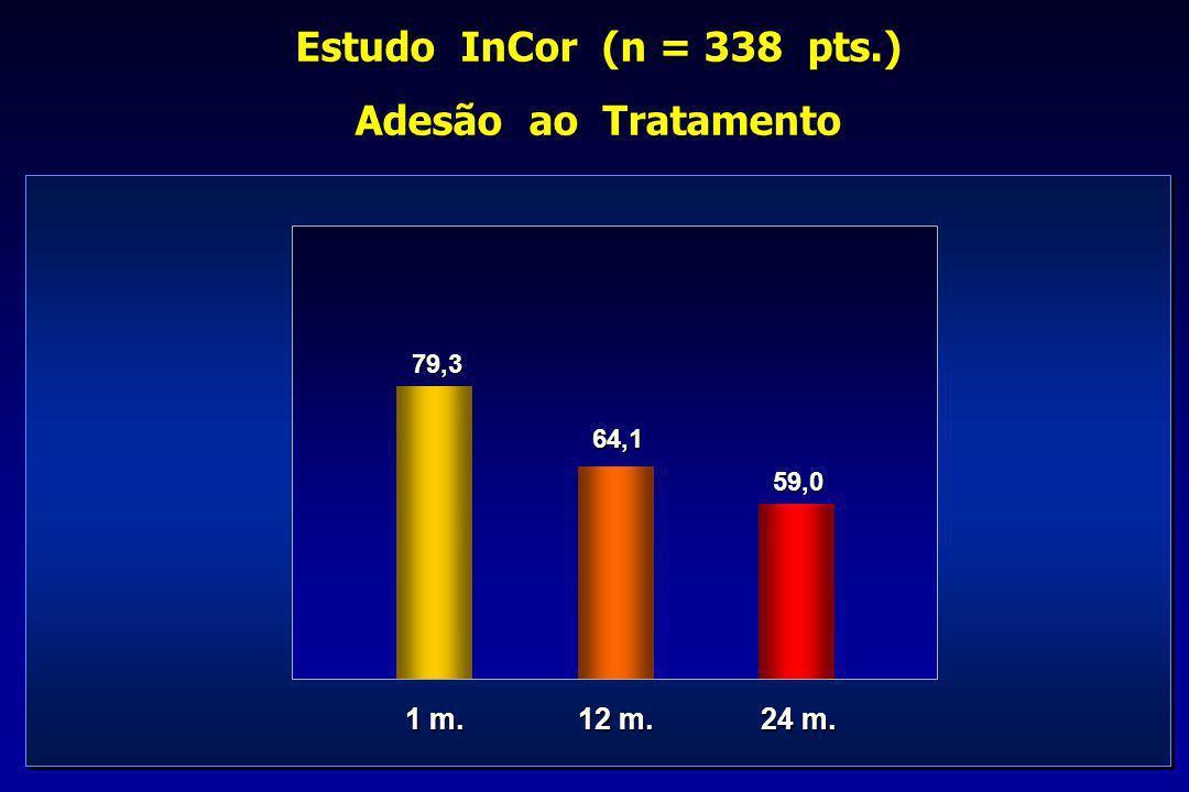 Estudo InCor (n = 338 pts.) Adesão ao Tratamento 1 m. 79,3 64,1 12 m. 24 m. 59,0