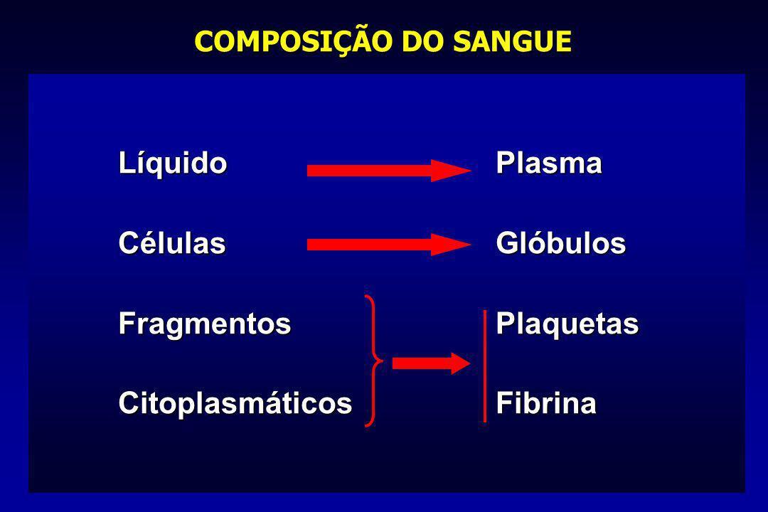 COMPOSIÇÃO DO SANGUE LíquidoPlasma CélulasGlóbulos FragmentosPlaquetas CitoplasmáticosFibrina