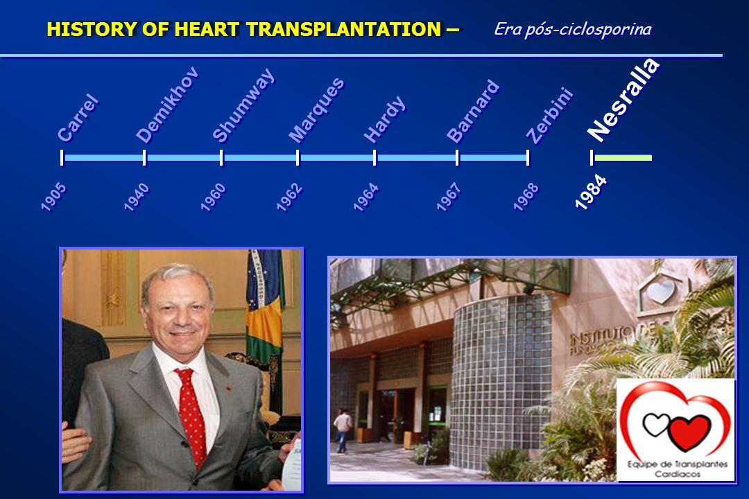 1964 1967 Carrel Demikhov Hardy Marques Shumway Barnard 1940 1905 1968 Zerbini 1960 1962 1984 Nesralla Era pós-ciclosporina HISTORY OF HEART TRANSPLAN