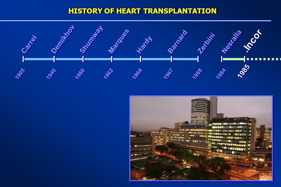 1964 1967 Carrel Demikhov Hardy Marques Shumway Barnard 1940 1905 1968 Zerbini 1960 1962 1984 Nesralla 1985.Incor HISTORY OF HEART TRANSPLANTATION