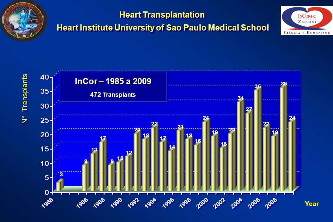 Heart Transplantation Heart Institute University of Sao Paulo Medical School Heart Transplantation Heart Institute University of Sao Paulo Medical School Year N° Transplants InCor – 1985 a 2009 472 Transplants InCor – 1985 a 2009 472 Transplants