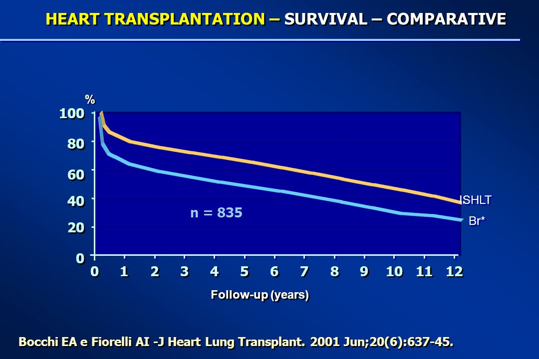 % Follow-up (years) 0 0 20 40 60 80 100 0 0 1 1 2 2 3 3 4 4 5 5 6 6 7 7 8 8 9 9 10 11 12 Bocchi EA e Fiorelli AI -J Heart Lung Transplant.