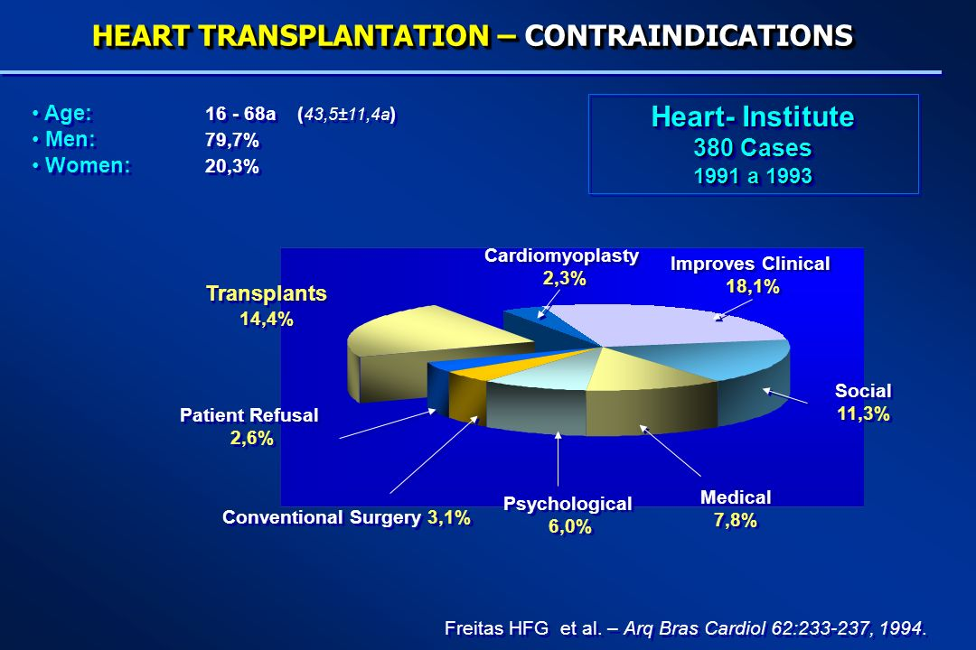 Freitas HFG et al. – Arq Bras Cardiol 62:233-237, 1994. HEART TRANSPLANTATION – CONTRAINDICATIONS Transplants 14,4% Transplants 14,4% Patient Refusal