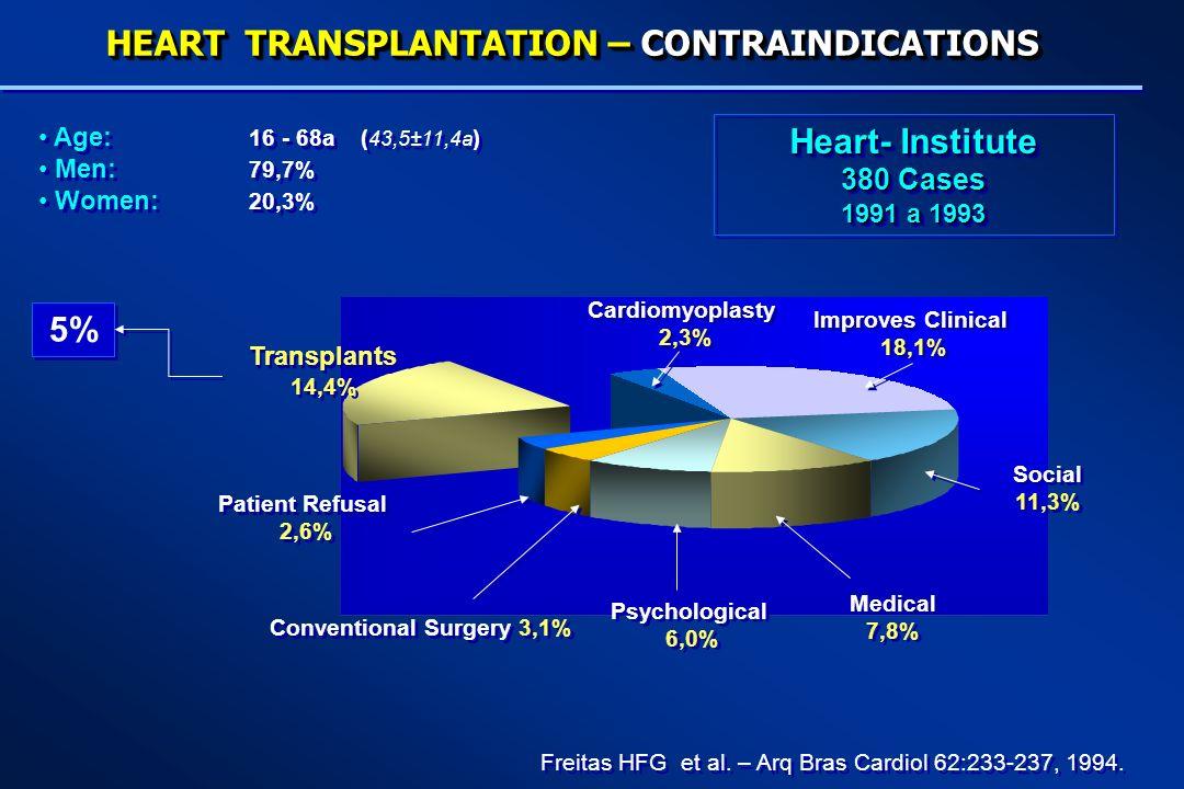 Freitas HFG et al. – Arq Bras Cardiol 62:233-237, 1994. 5% HEART TRANSPLANTATION – CONTRAINDICATIONS Transplants 14,4% Transplants 14,4% Patient Refus