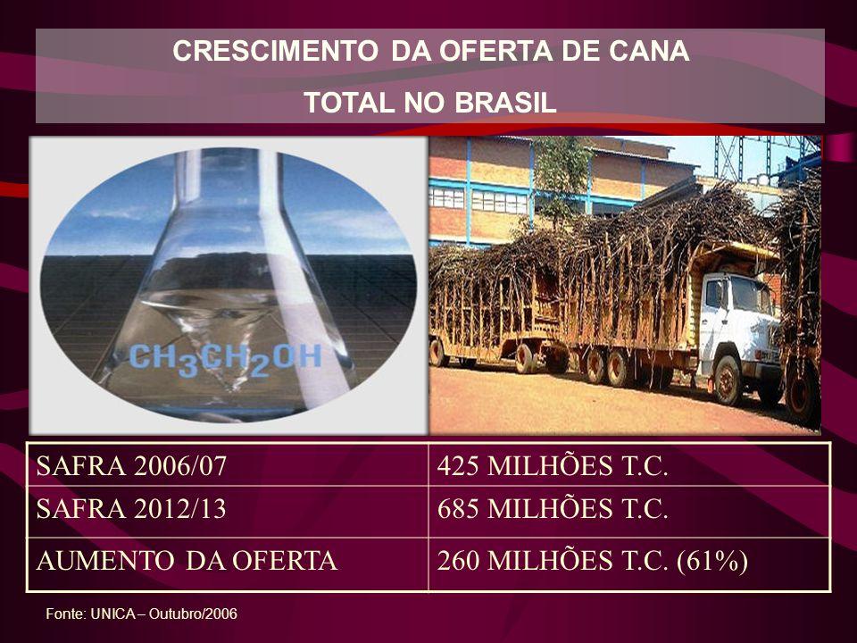 1 T CANA AÇÚCARES 153 KG BAGAÇO (50% UMIDADE) 276 KG PALHA (15%UMIDADE) 165 KG 608 x 10 3 KCAL 598 x 10 3 KCAL 512 x 10 3 KCAL 1 T-CAMPO 1718 x 10 3 K