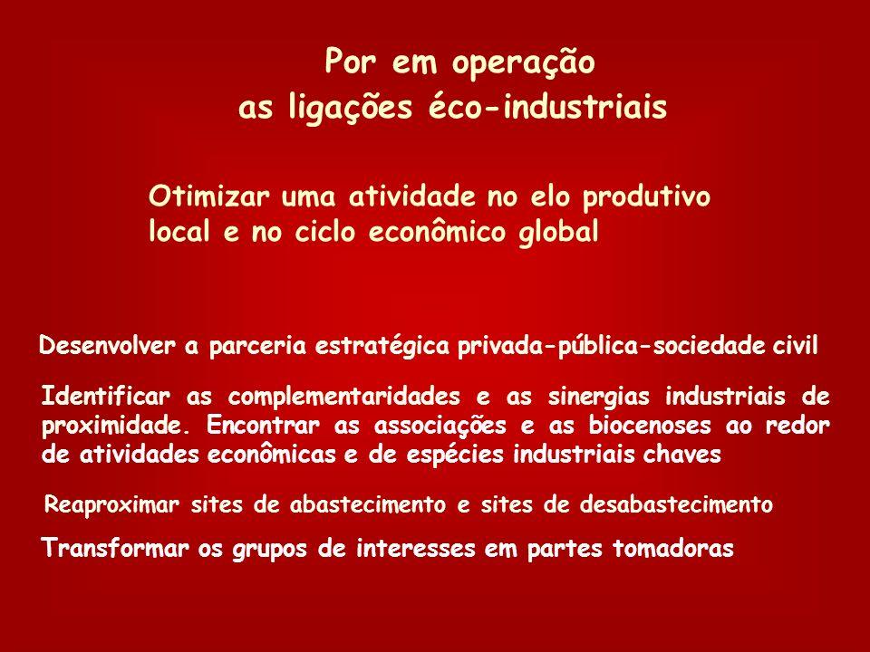 Privilegiar mais a produtividade dos recursos e a qualidade da informação que a do trabalho A ecologia industrial, uma estratégia global Acrescentar o