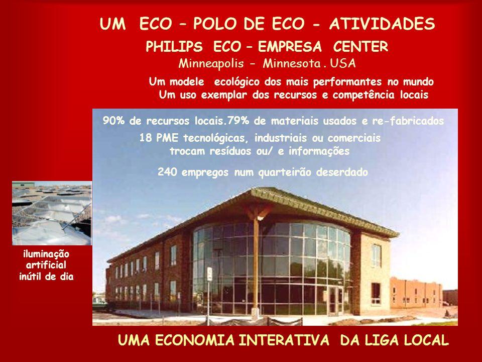 A ECONOMIA DA RECIPROCIDADE Economia anual : 15 000 - Pay back < 5 ans UM ECO – PARQUE INDUSTRIAL. Kalundborg, Danemark Uma simbiose industrial focada