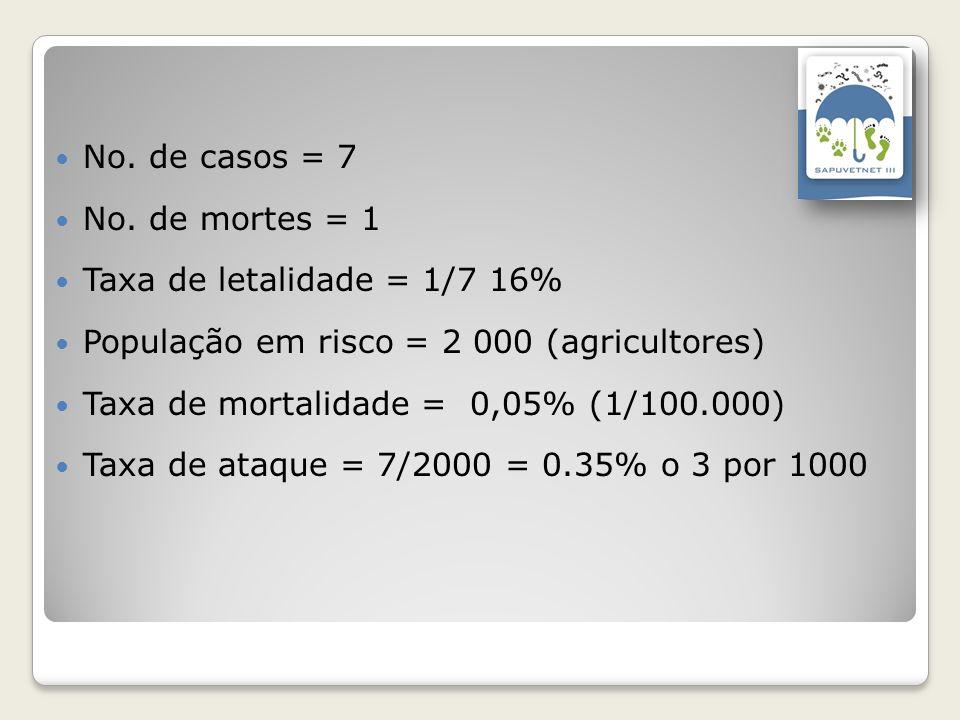 No. de casos = 7 No. de mortes = 1 Taxa de letalidade = 1/7 16% População em risco = 2 000 (agricultores) Taxa de mortalidade = 0,05% (1/100.000) Taxa