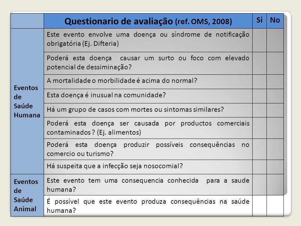 Questionario de avaliação (ref. OMS, 2008) SiNo Eventos de Saúde Humana Este evento envolve uma doença ou síndrome de notificação obrigatória (Ej. Dif
