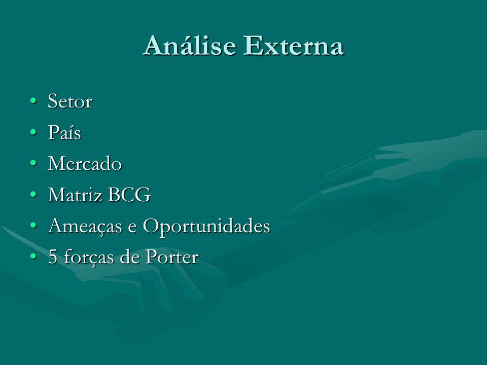 Análise Externa SetorSetor PaísPaís MercadoMercado Matriz BCGMatriz BCG Ameaças e OportunidadesAmeaças e Oportunidades 5 forças de Porter5 forças de P