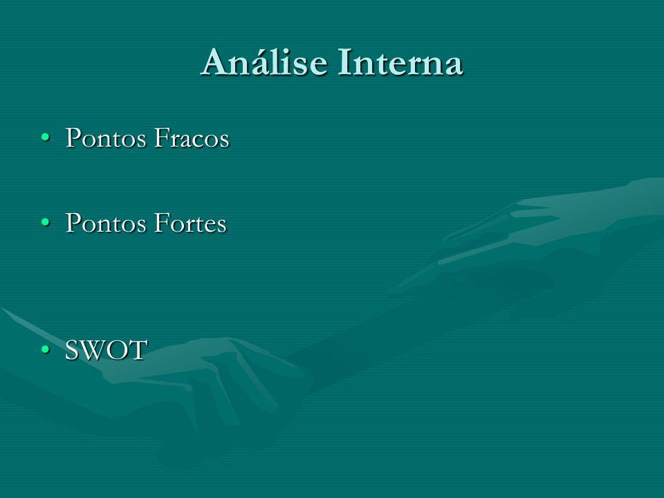Análise Interna Pontos FracosPontos Fracos Pontos FortesPontos Fortes SWOTSWOT